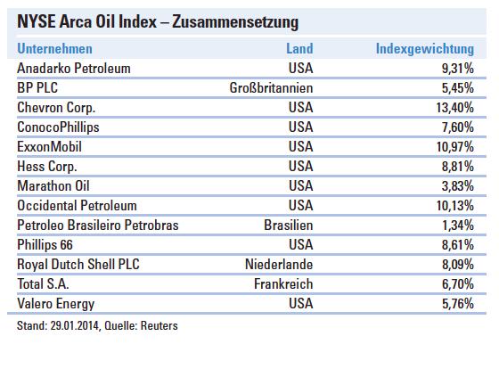 investieren mit concept4future in die größten Ölkonzerne Weltweit. Chevron ist der Größte