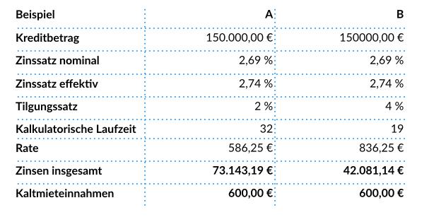 Gegenueberstellung Eigennutzer Kapitalanleger